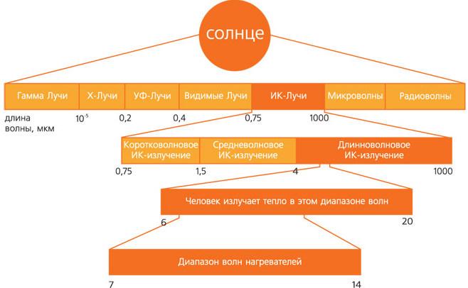Сравнение диапазона волн ИК излучения
