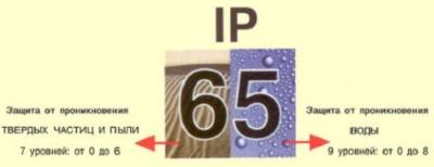 Степень защиты IP расшифровка 01