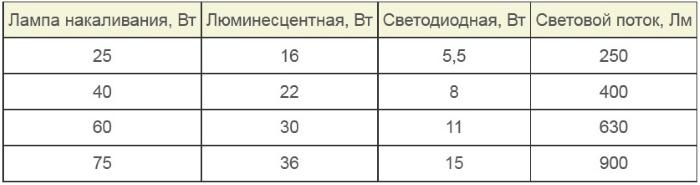 Таблица сравнения разных видов ламп