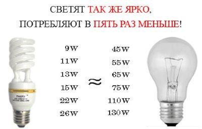 Технические характеристики энергосберегающих ламп 02