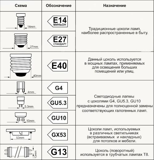 Типы цоколей светодиодных ламп