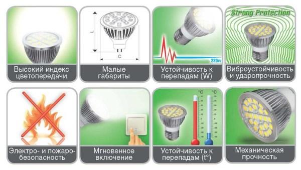 Характеристики светодиодных ламп 01