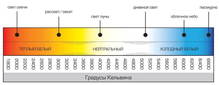 Цветовая температура светового потока