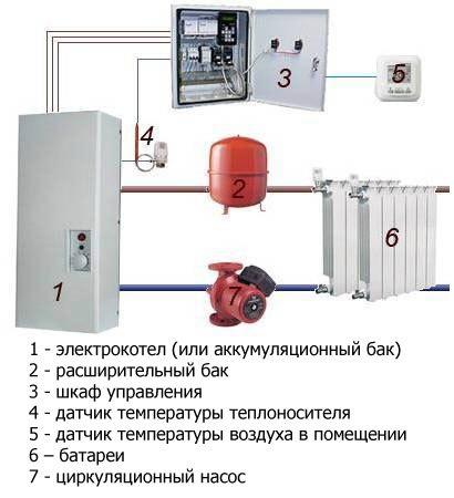 Электрокотел в отоплении деревянного дома
