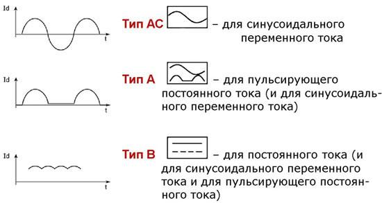 Обозначение типов АС, А и В на корпусе УЗО