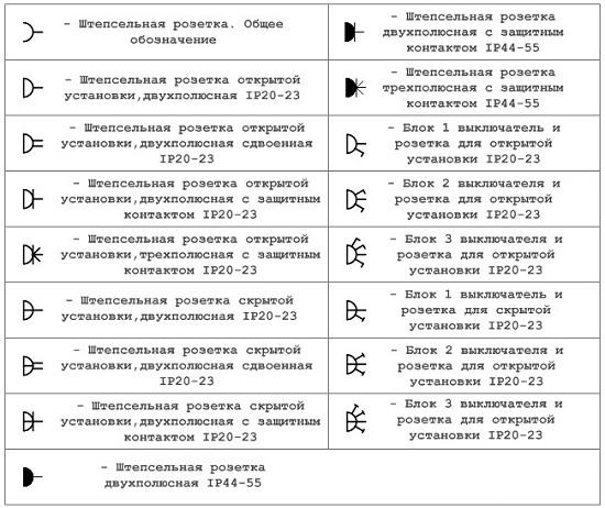 Условные обозначения розеток на электрических схемах