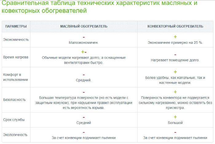 sravnitelnaya-tablica-texnicheskix-xarakteristik-maslyanyx-i-kovektornyx-obogrevatelej