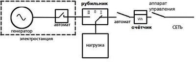 Схема подключения генератора к сети дома после счетчика