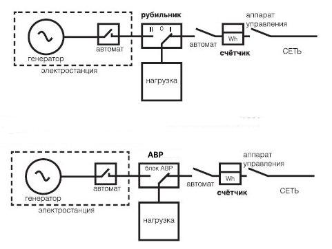 podklyuchenie-generatora-cherez-rubilnik-i-avtomaticheskij-vvod-rezerva-avr