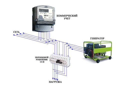 podklyuchenie-3-x-faznogo-generatora-k-seti-doma