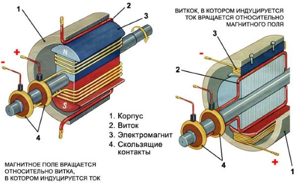 princip-raboty-klassicheskogo-generatora-05