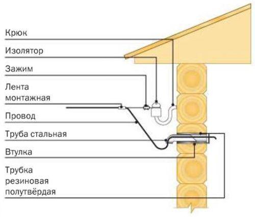 vvod-v-derevyannuyu-dachu
