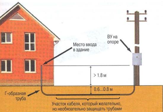 prokladka-kabelya-pod-zemlej-ot-opory-k-domu