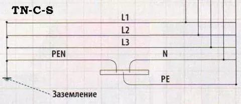 sistema-energosnabzheniya-tn-c-s