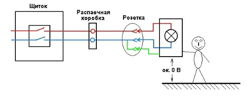 Защита от обрыва нулевого провода