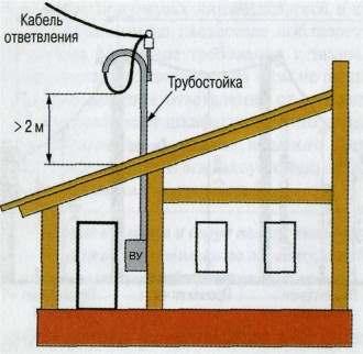 vozdushnyj-vvod-kabelya-v-garazh