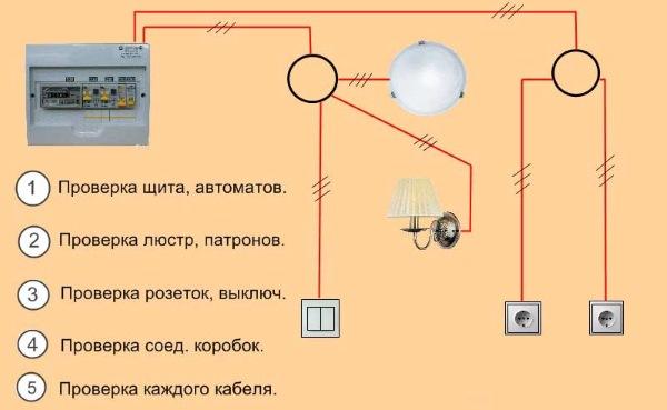 Поиск неисправности электропроводки