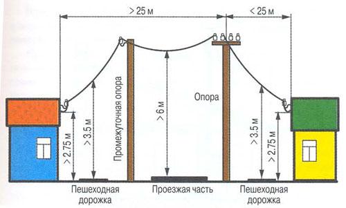 ustanovka-promezhutochnoj-opory