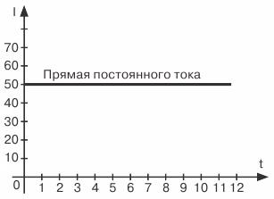 Графическое изображение постоянного тока