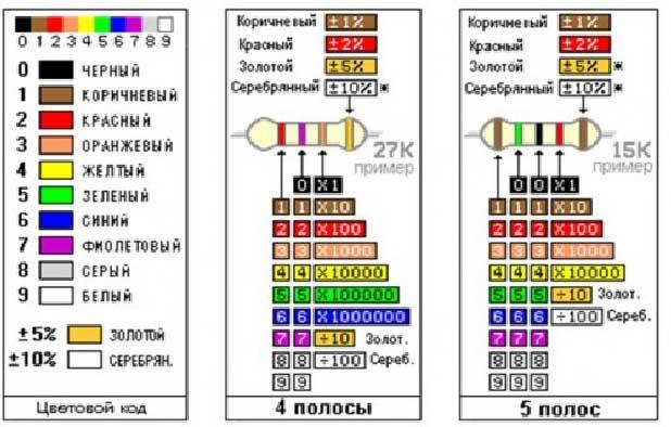 Таблица номиналов сопротивлений по цветным полосам на резисторе