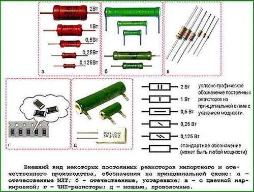 Типы резисторов