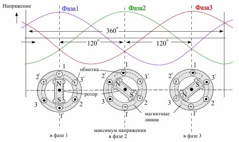 Три фазы трехфазного тока