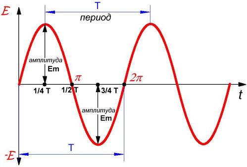 Период, частота и амплитуда переменного тока