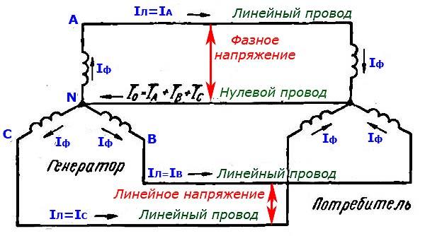 Фазное и линейное напряжение в трехфазных цепях схемы звезда