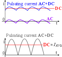 Form of DC components