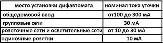 Выбор дифференциального автомата 04