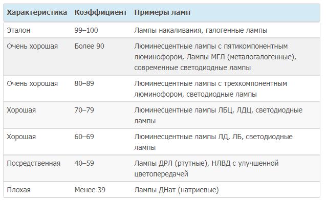 Индекс Ra (CRl) источника определяется его способностью максимально