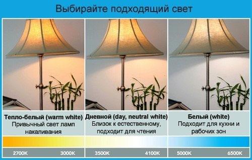 цветовой температуры ламп