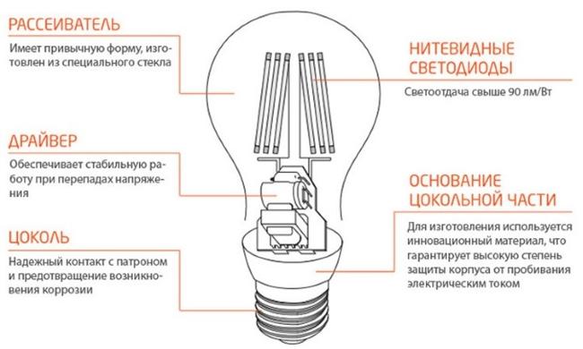 Светодиодная лампа филаментного типа